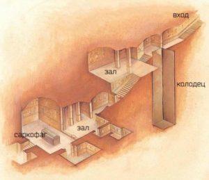 Схема гробницы