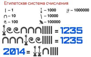 Система счисления Египта