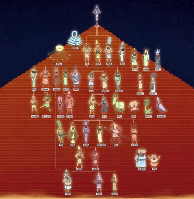 Дерево египетской мифологии